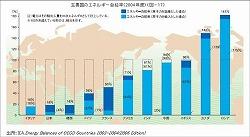 %E5%90%84%E5%9B%BD%E3%82%A8%E3%83%8D%E3%83%AB%E3%82%AE%E3%83%BC%E8%A1%A8.jpg