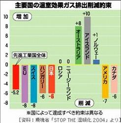 %E6%B8%A9%E5%AE%A4%E5%8A%B9%E6%9E%9C%E3%82%AC%E3%82%B9%E5%89%8A%E6%B8%9B%E6%95%B0%E5%80%A4.jpg