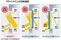 %E7%AA%93%E9%81%AE%E7%86%B1%E3%81%AE%E9%87%8D%E8%A6%81%E6%80%A7.jpg