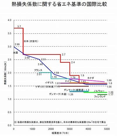 101119-%E6%AC%A1%E4%B8%96%E4%BB%A3%E7%9C%81%E3%82%A8%E3%83%8D%E5%9F%BA%E6%BA%96%E3%81%AE%E4%B8%96%E7%95%8C%E3%81%A8%E3%81%AE%E6%AF%94%E8%BC%83.jpg