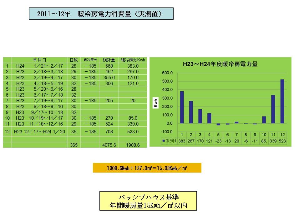 2011%E3%80%9C2012%E5%B9%B4%E6%9A%96%E5%86%B7%E6%88%BF%E6%B6%88%E8%B2%BB%E9%87%8F%E8%A1%A8-001.jpg